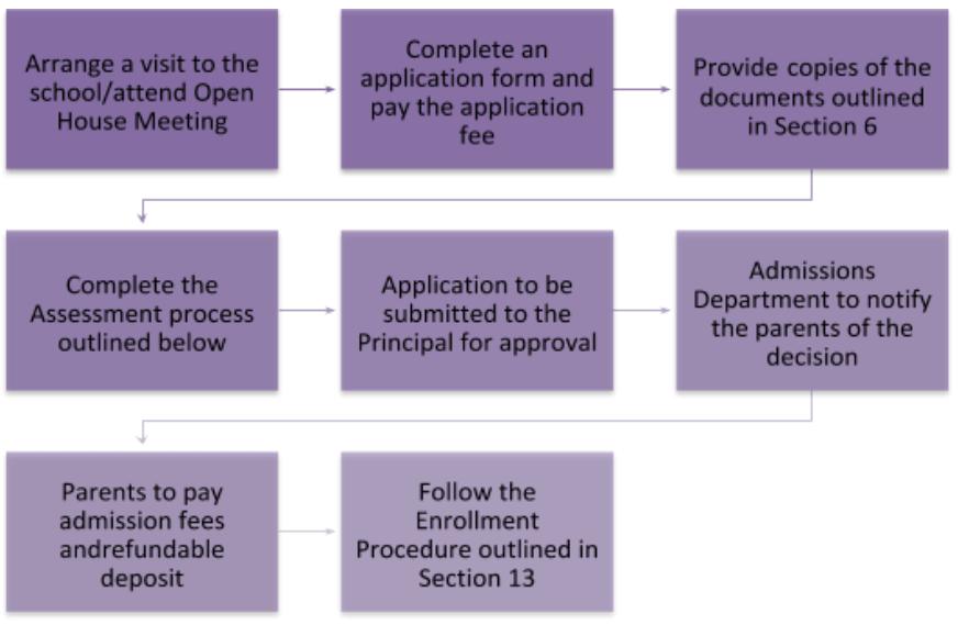 Amnuay Silpa School Admissions Policy