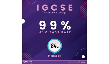 Congratulations to IGCSE and A Level students for such impressive results in the June 2021 Cambridge exam series.